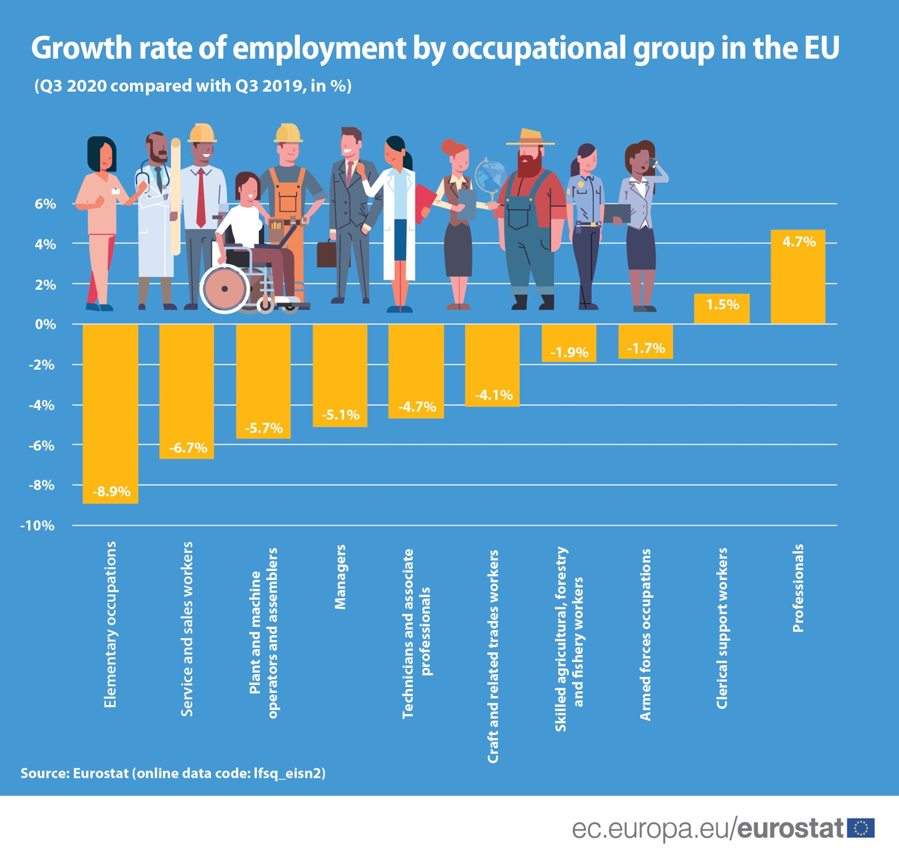 Growth rate of employment by occupational group in the EU