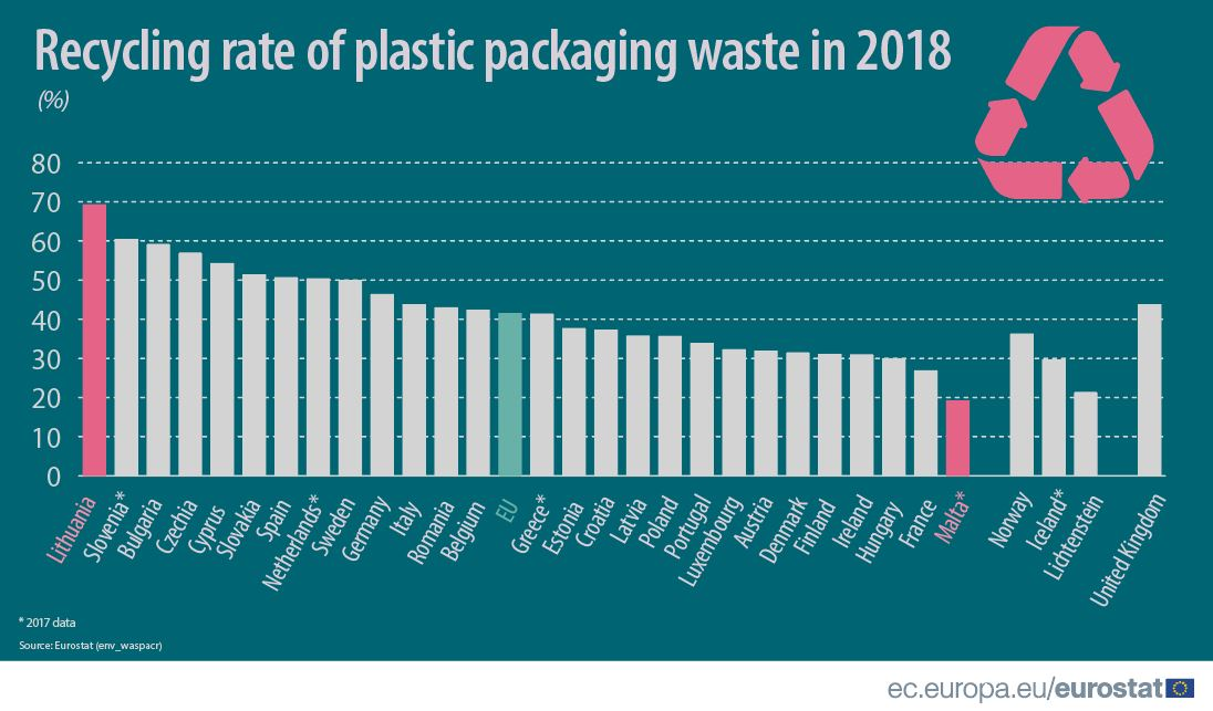 Recycling rate of plastic packaging waste by EU country, 2018 data