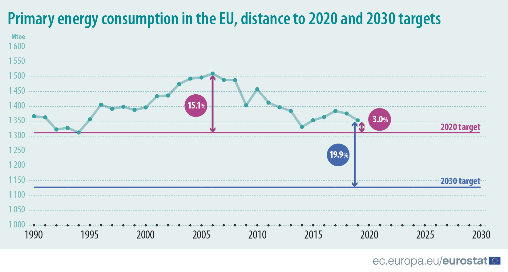 Primary energy consumption in the EU, distance to 2020 and 2030 targets