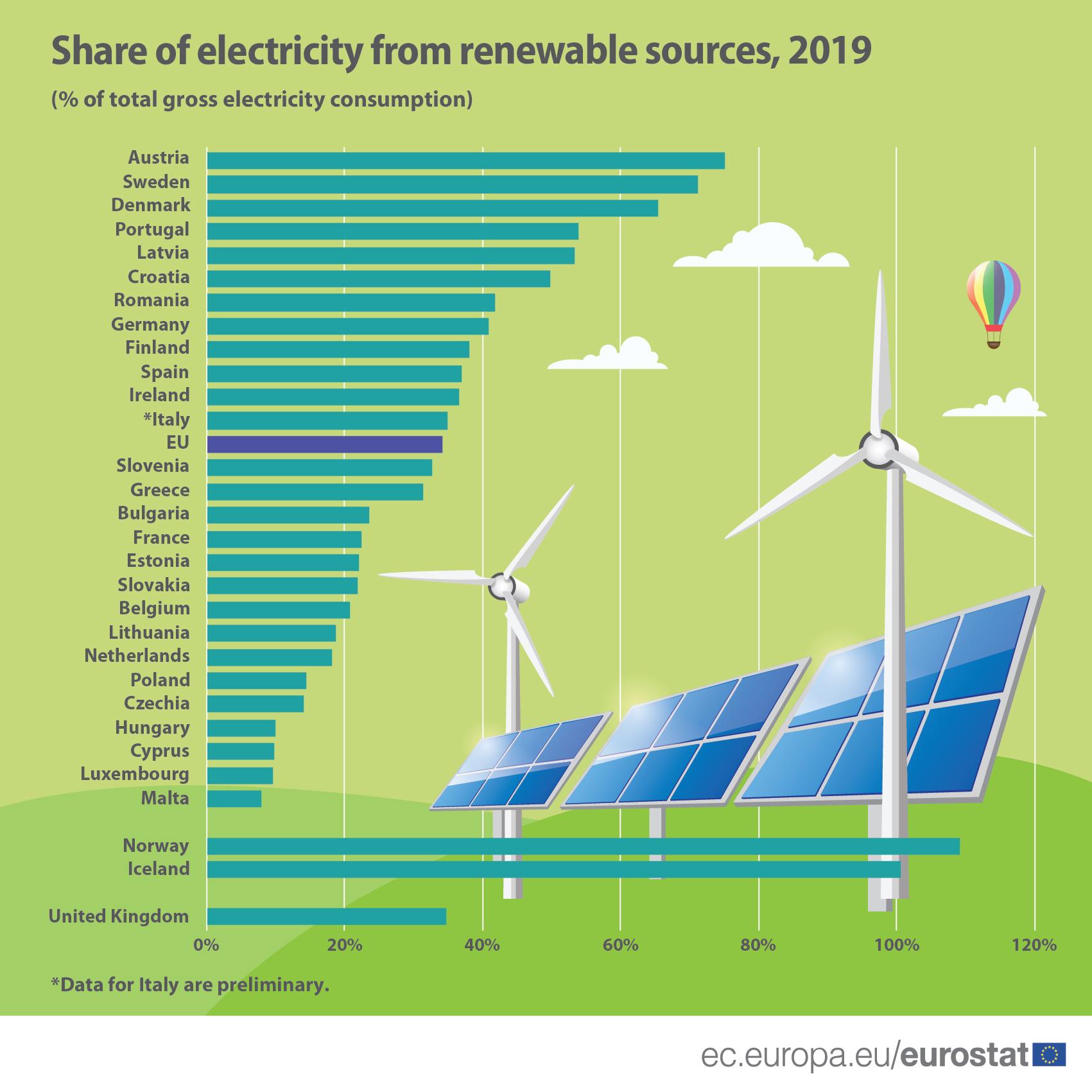 Quota di elettricità da fonti rinnovabili, 2019
