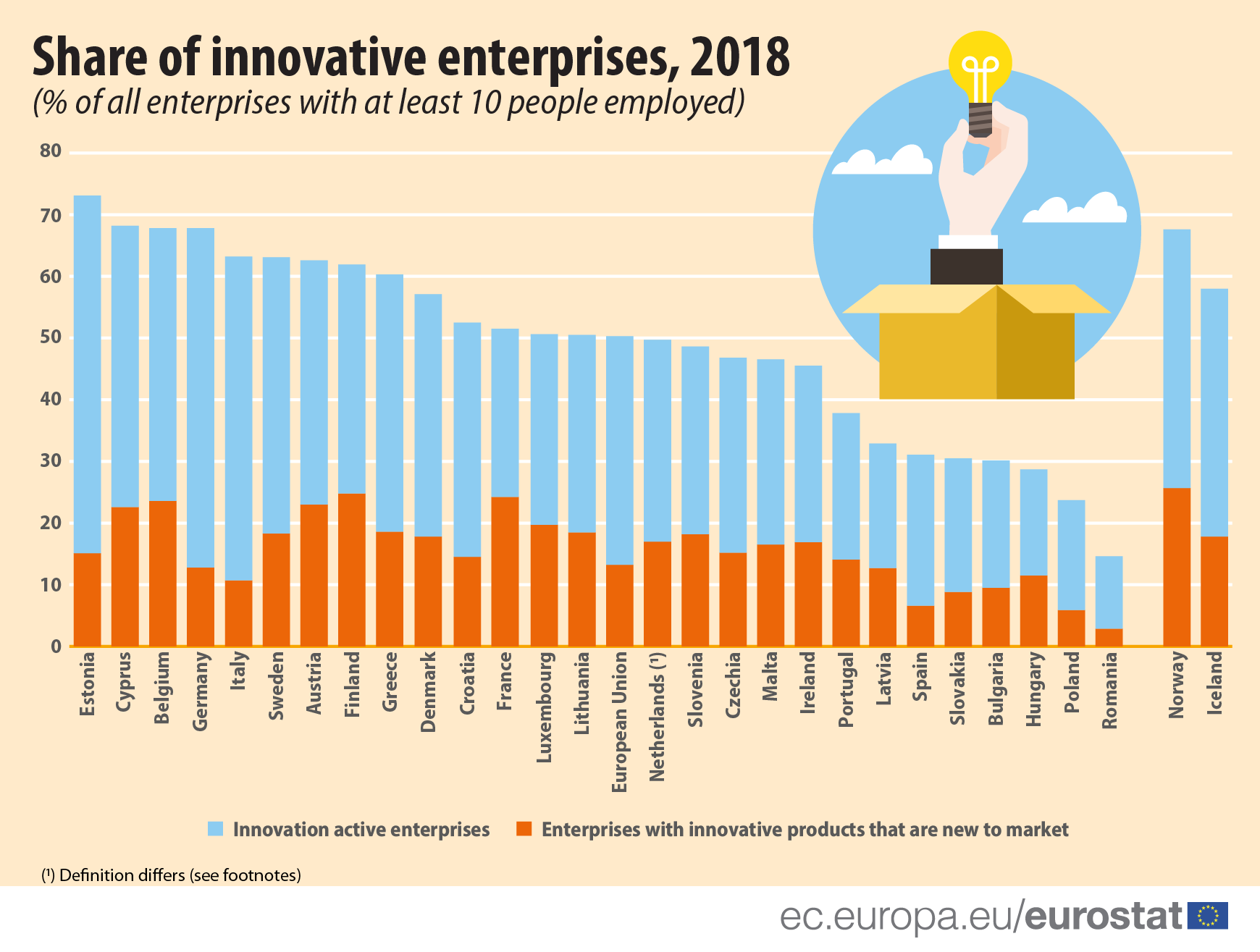 Infographic: Share of innovative enterprises, 2018