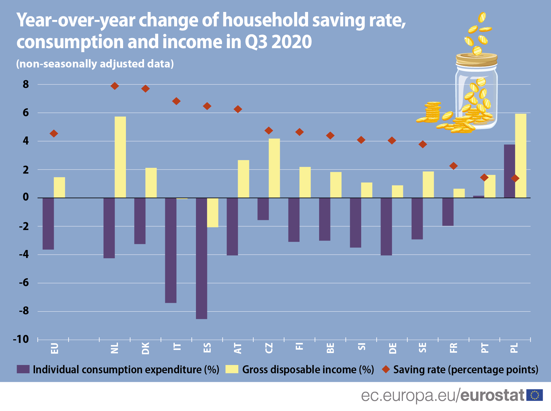 Infographics: Year-over-year change of household saving rate, consumption and income in the EU