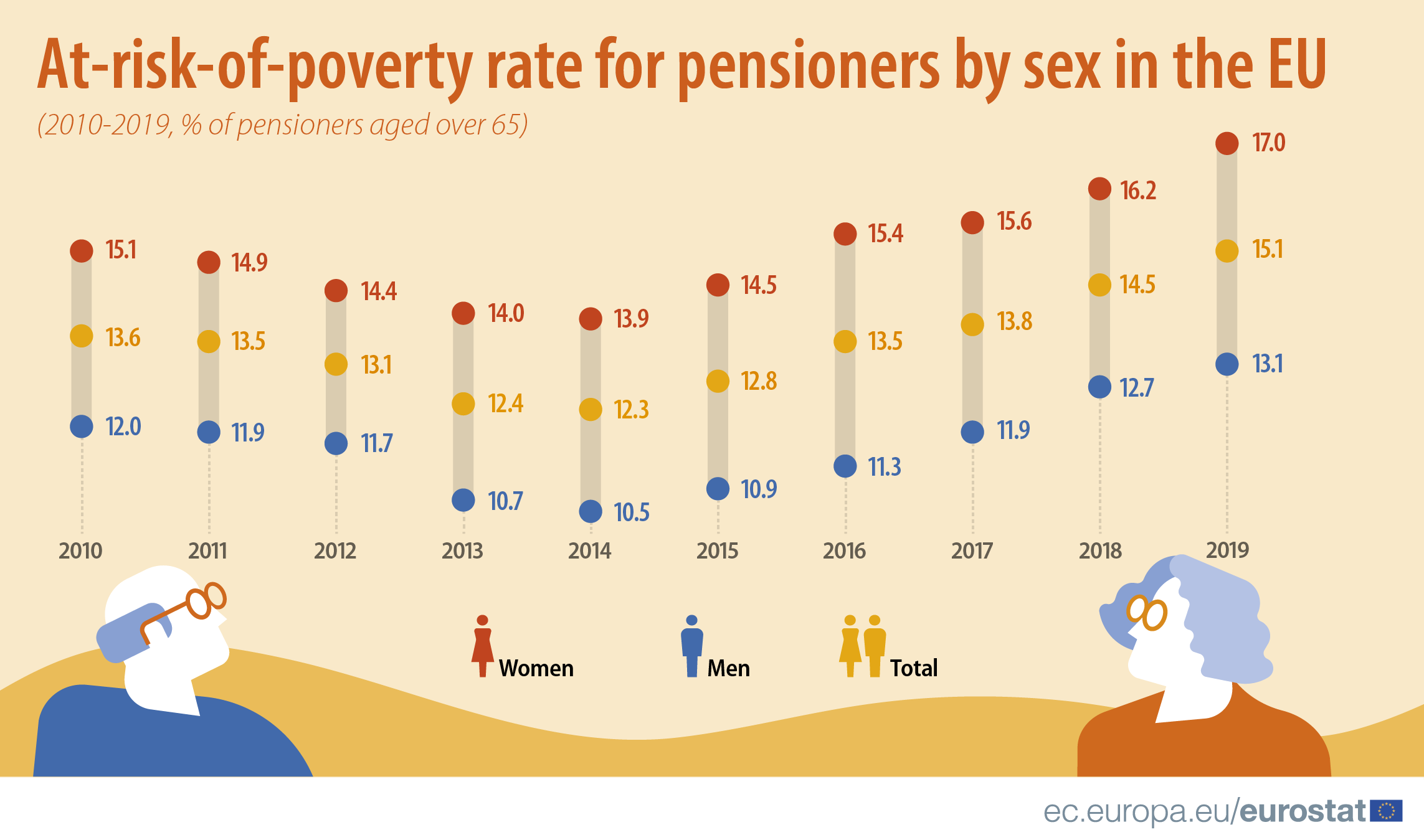 Infographic: At-risk-of-poverty rate for pensioners by sex in the EU