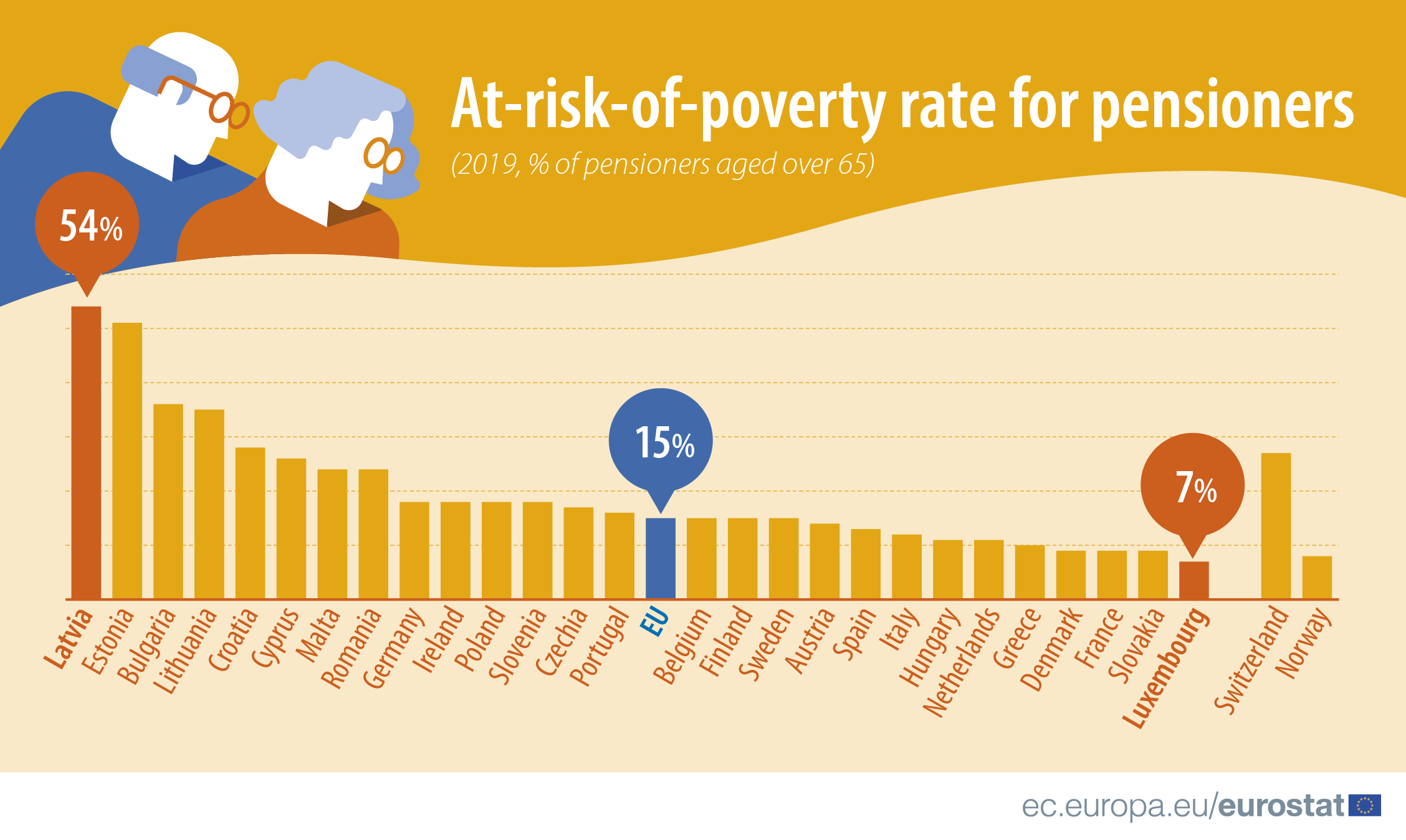 Infographic: At-risk-of-poverty rate for pensioners