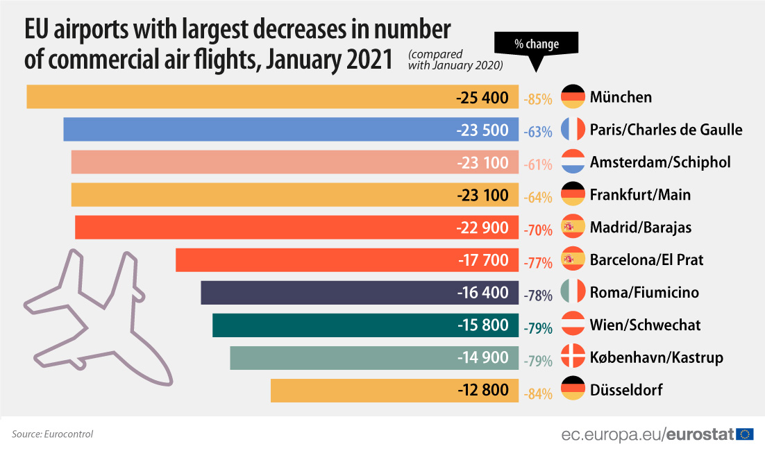 EU airports with largest decreases in commercial air flights, January 2021