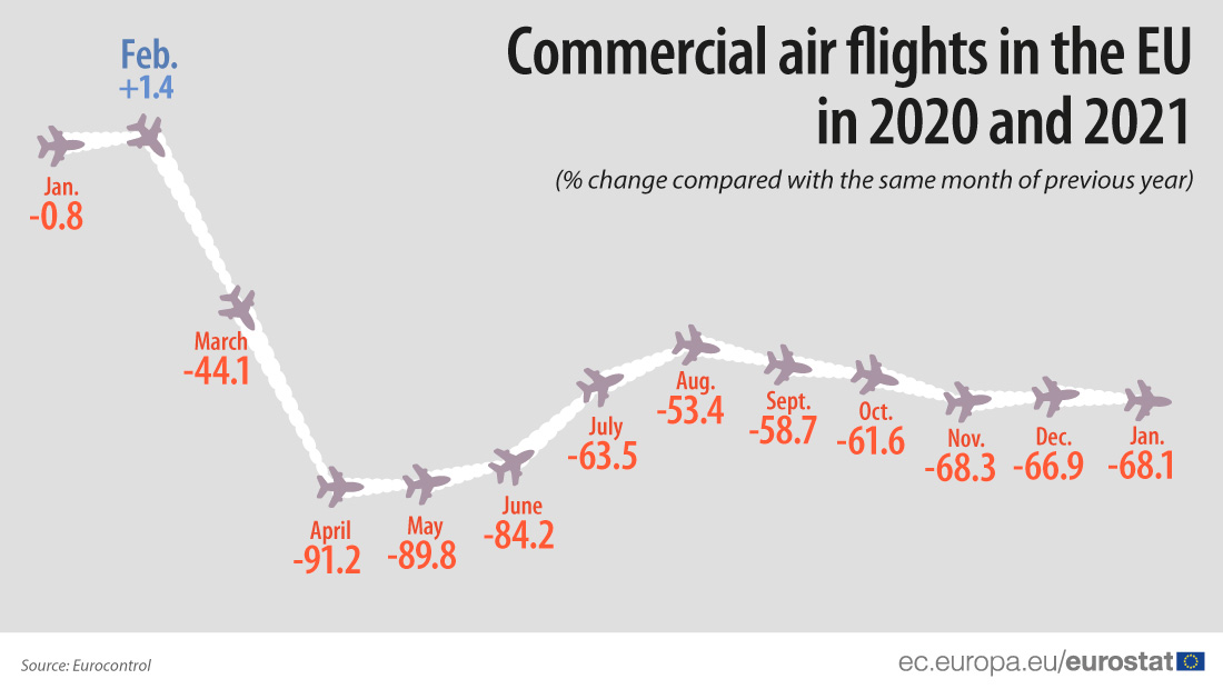 Commercial air flights in the EU, January 2020 - January 2021