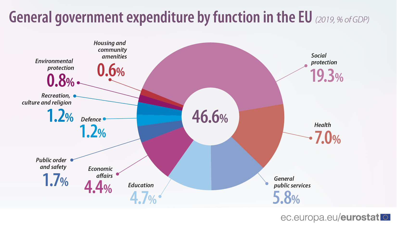 General government expenditure by function, 2019