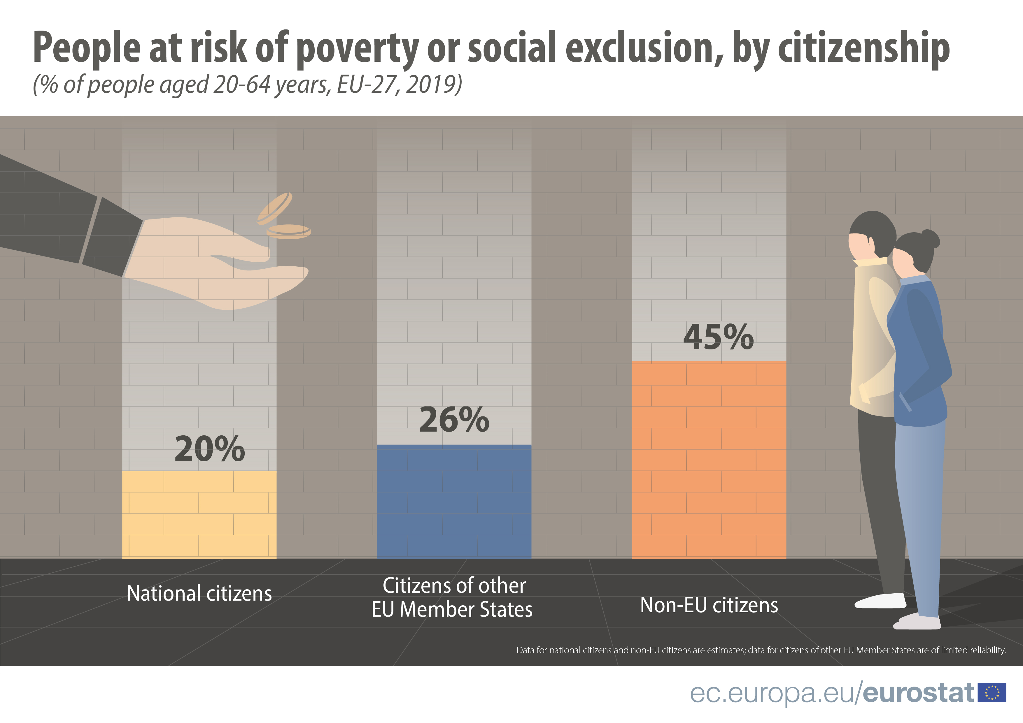 Migrant integration and risk of poverty or social exclusion in the EU