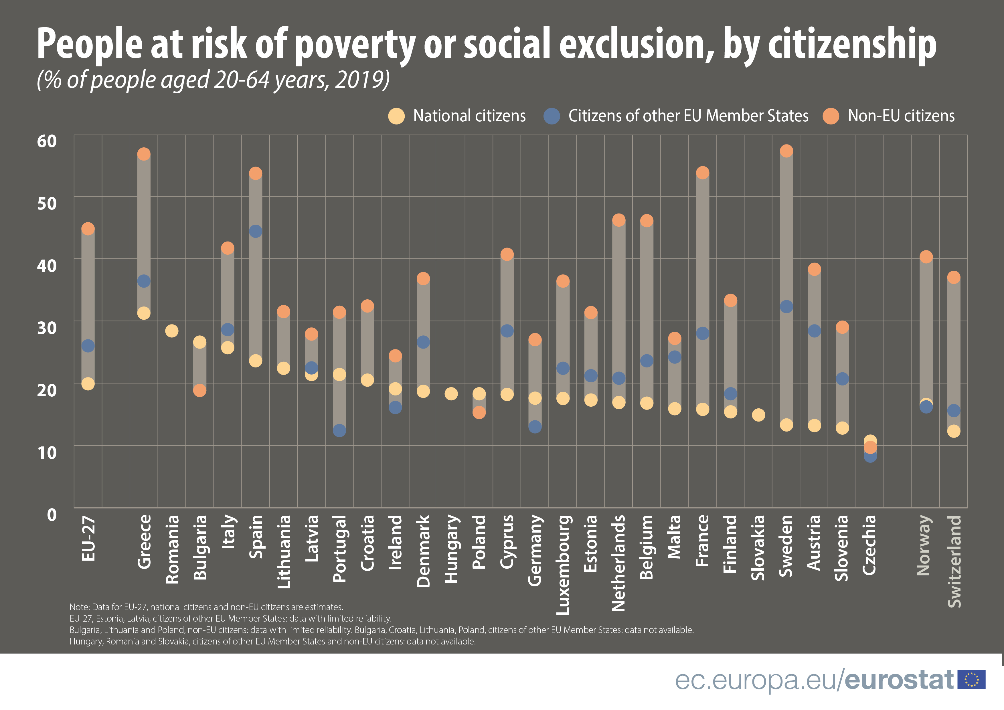 Migrant integration and the risk of poverty or social exclusion, by EU country