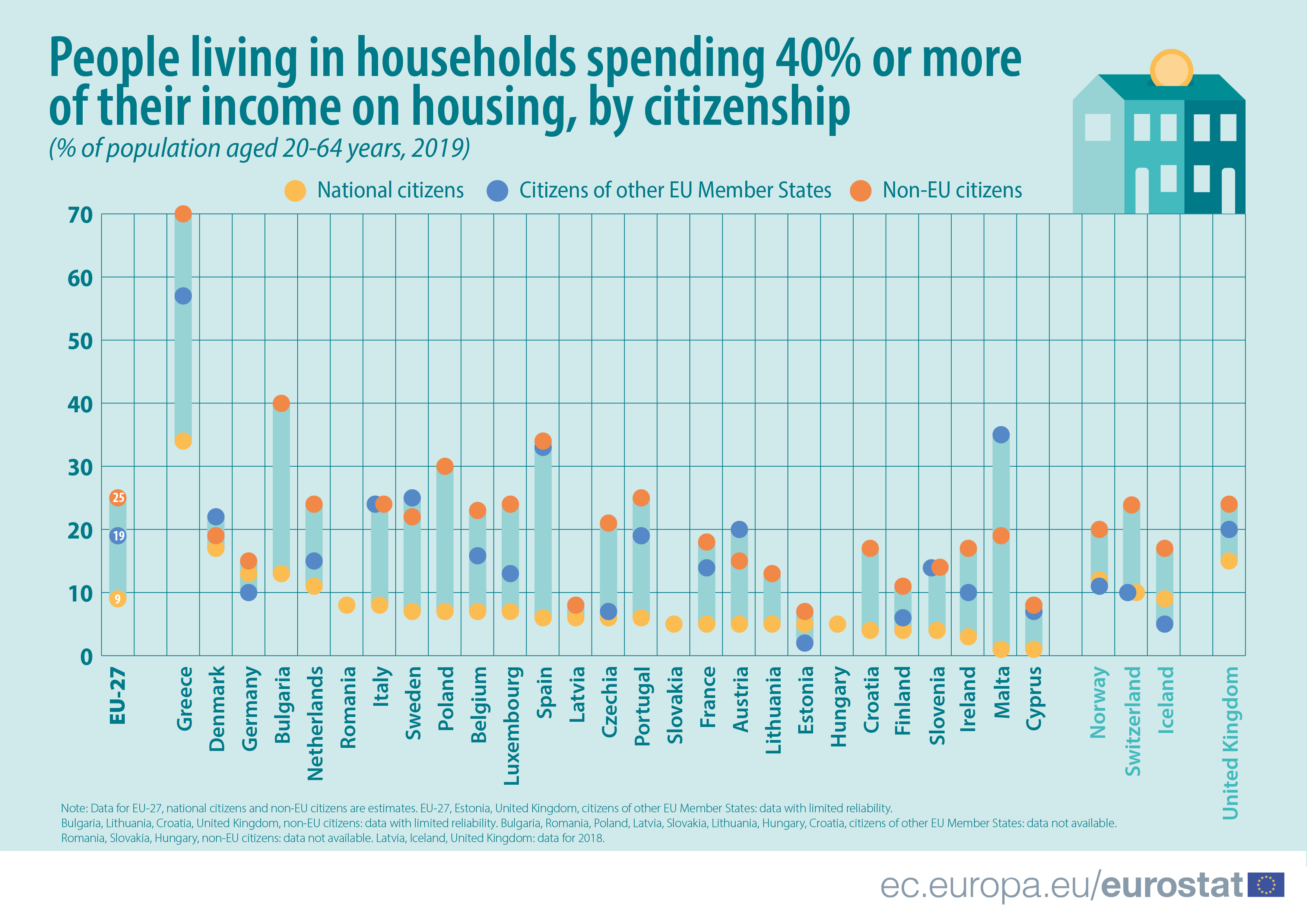 Bar chart showing housing cost overburden rate for different nationalities per EU member state, 2019 data