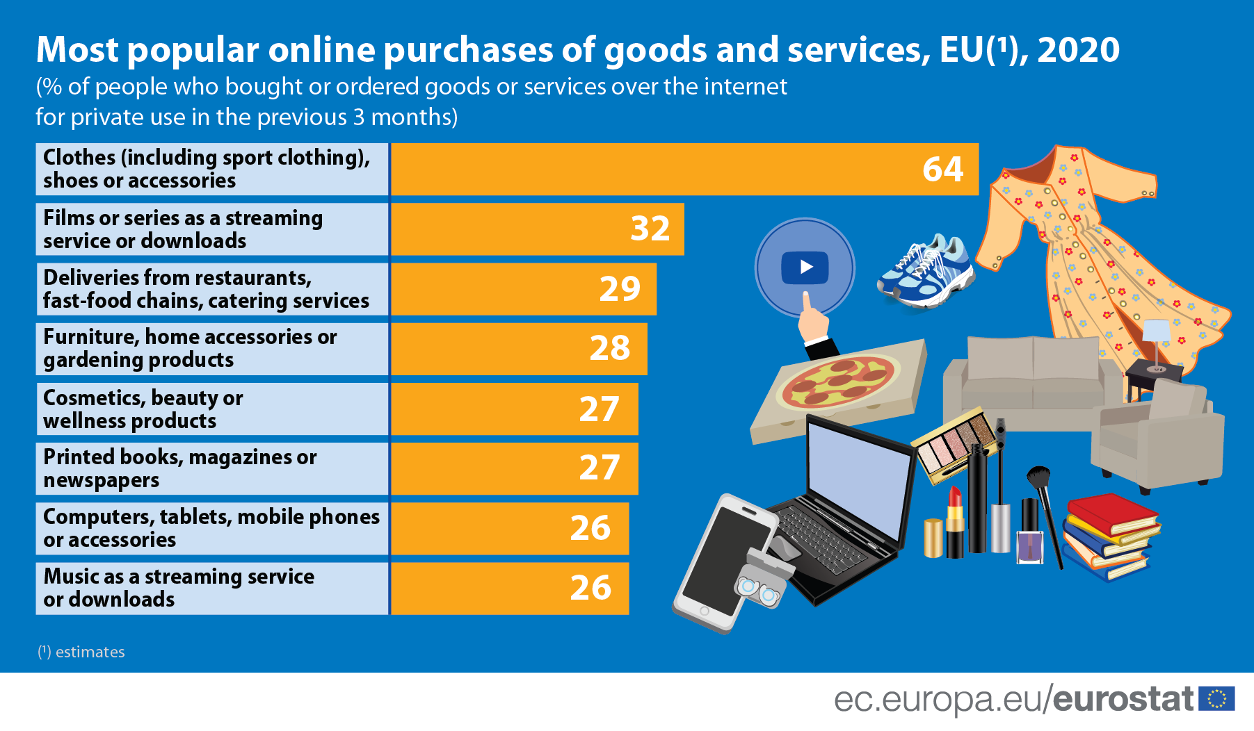 Infographic: Most popular online purchases