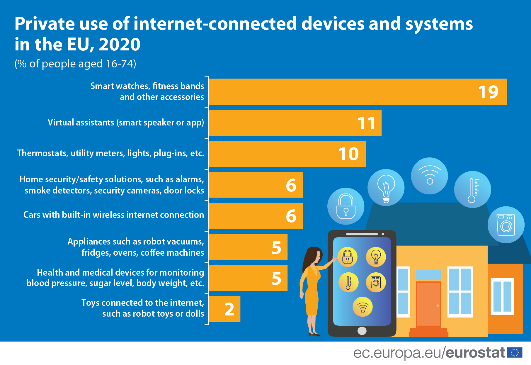 Infographic: private use of internet-connected devices and systems