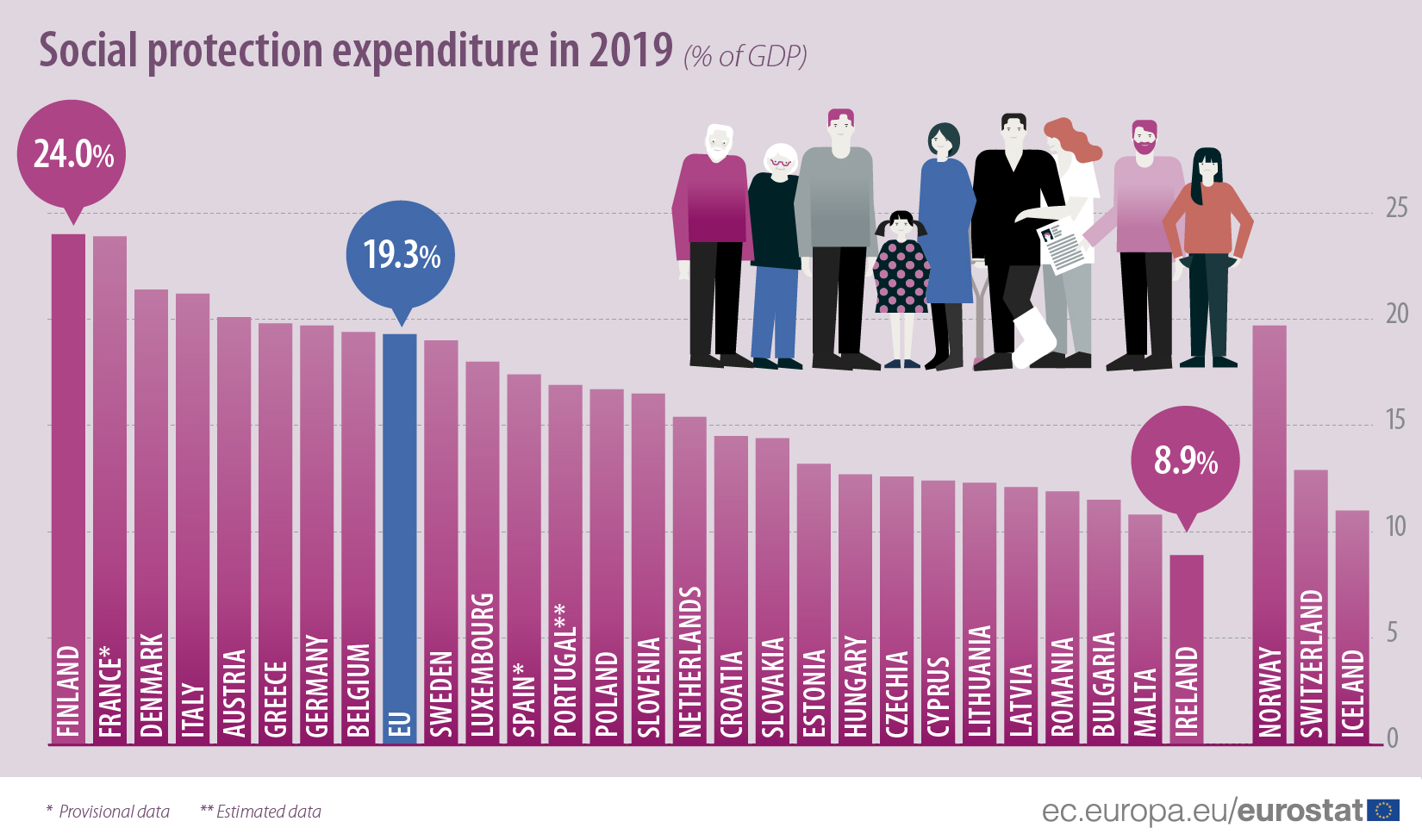 Social protection expenditure in 2019