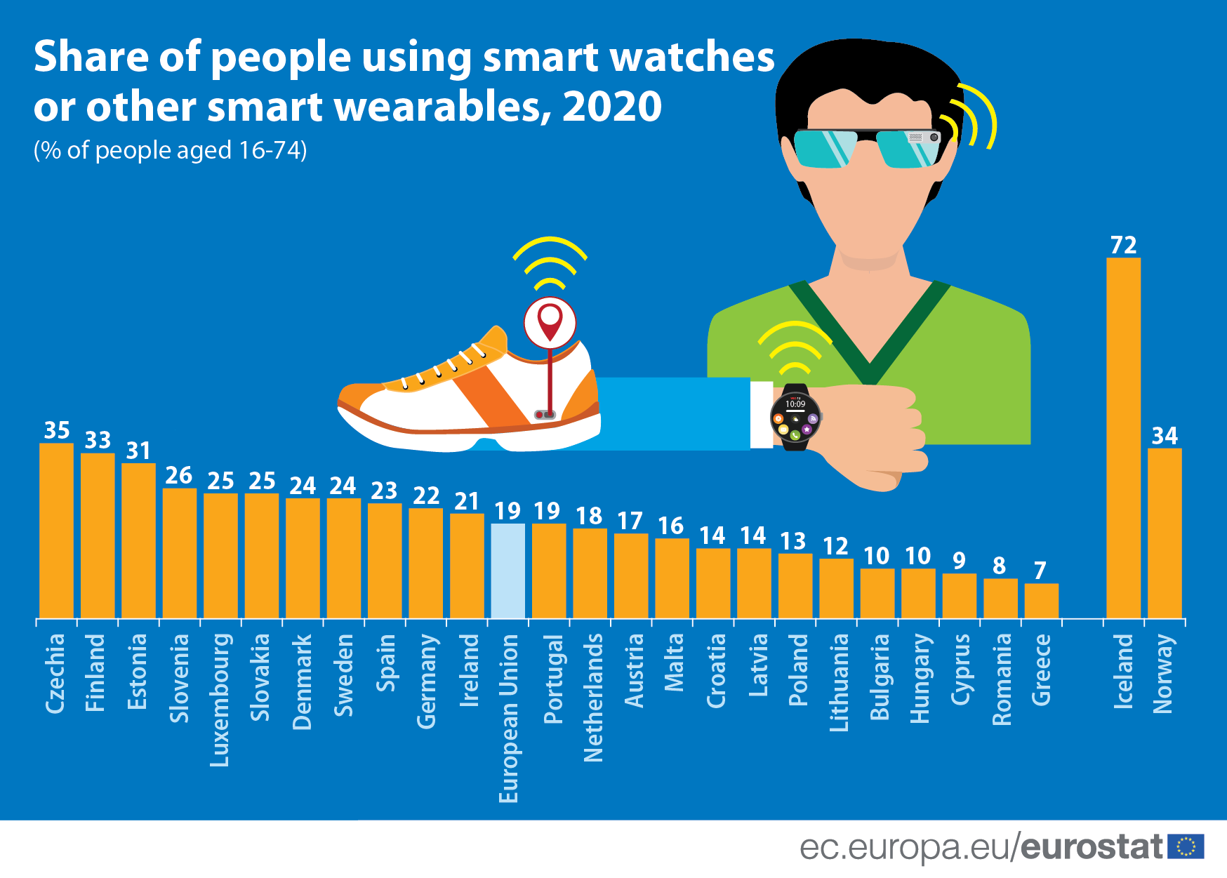 Infographic: share of people using smart watches or other wearables