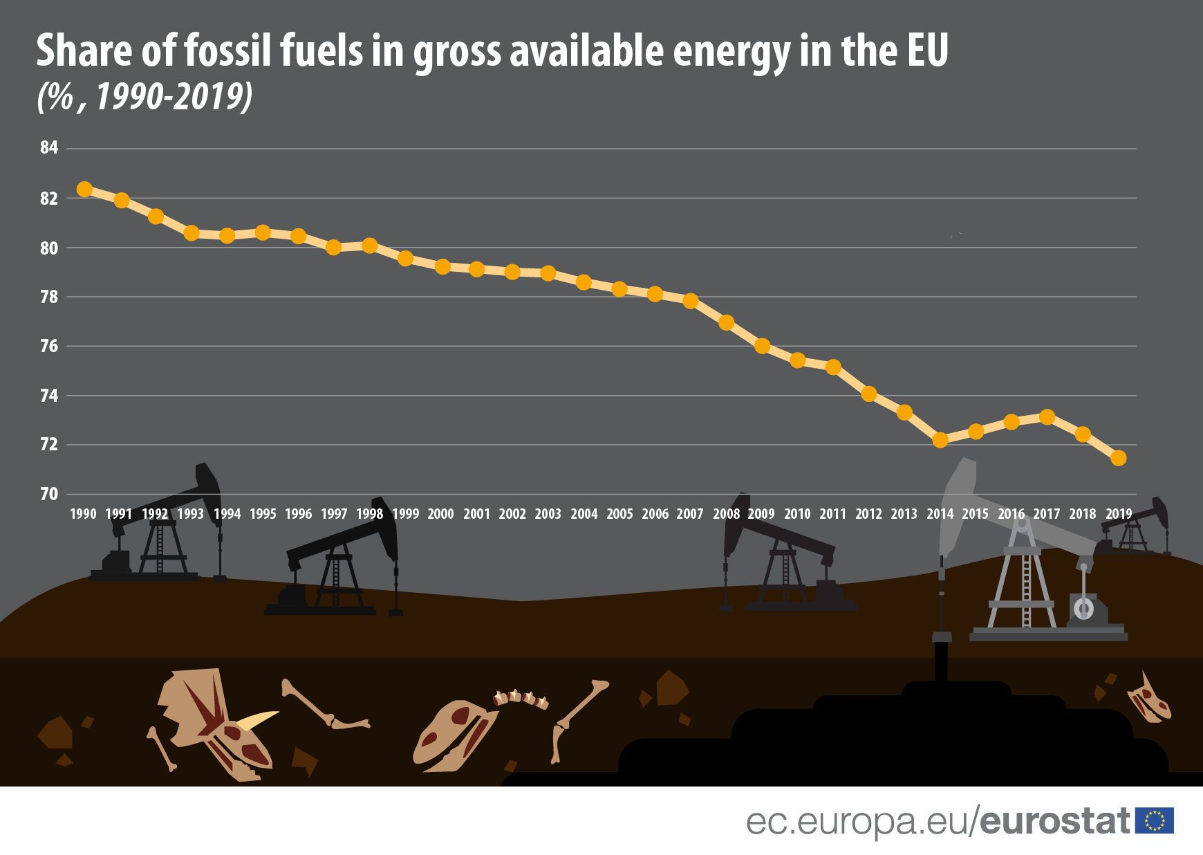 Infographic: Share of fossil fuels in gross available energy