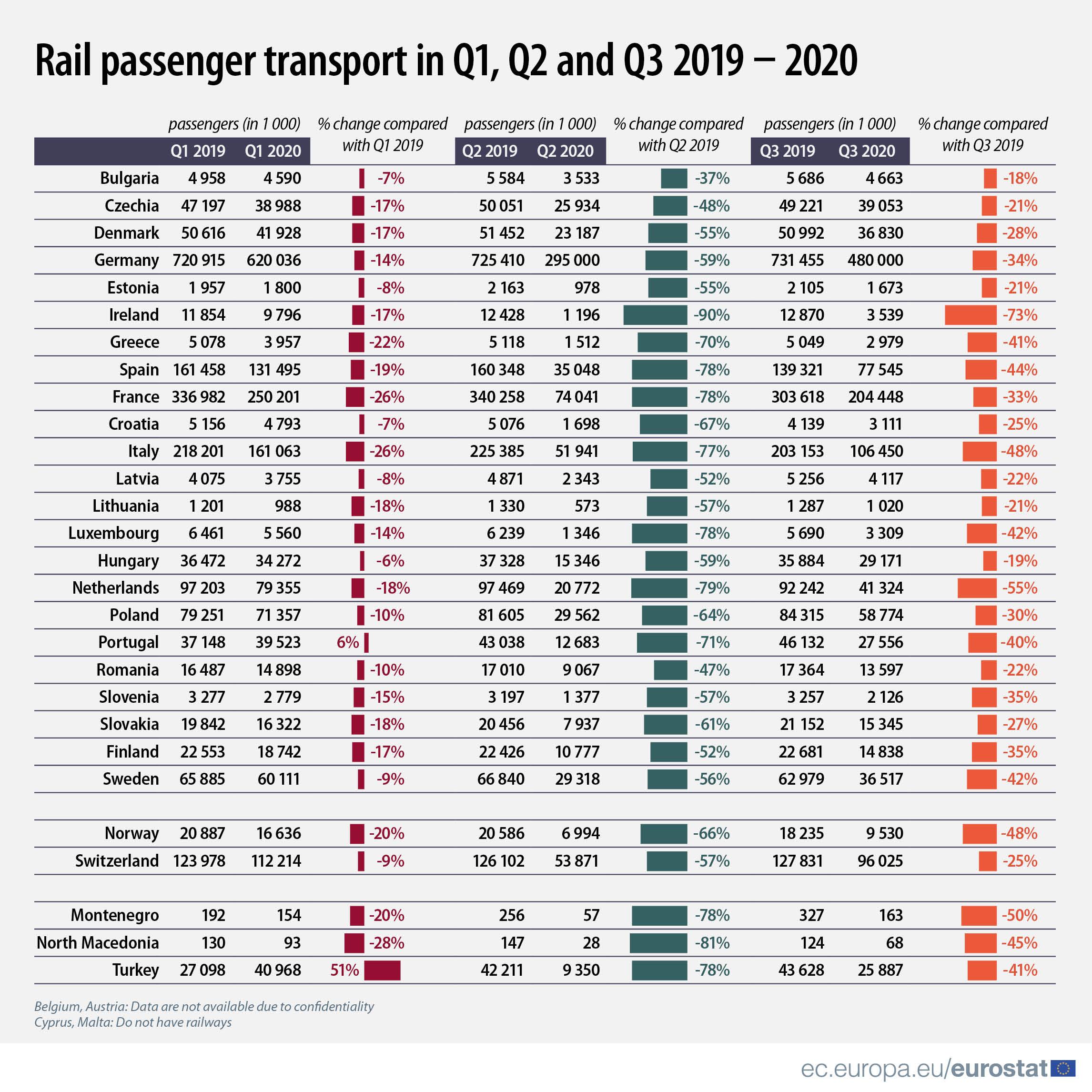 Rail passenger transport in Q1, Q2 and Q3 2019 - 2020