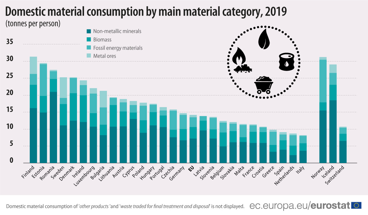 Domestic material consumption, by material category, 2019