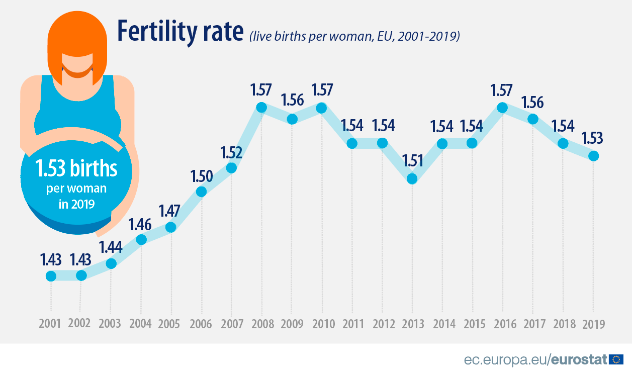 Fertility rate in the EU, line chart showing the development of fertility rate in the EU between 2001 and 2019, 2019 figure is 1.53
