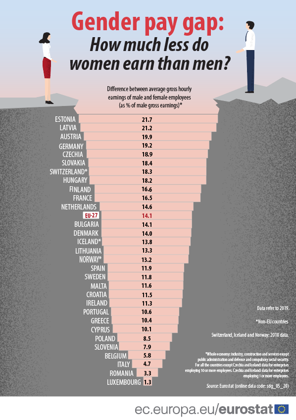Man and woman figures standing on two sides of the gap showing different values of pay gap in different EU countries