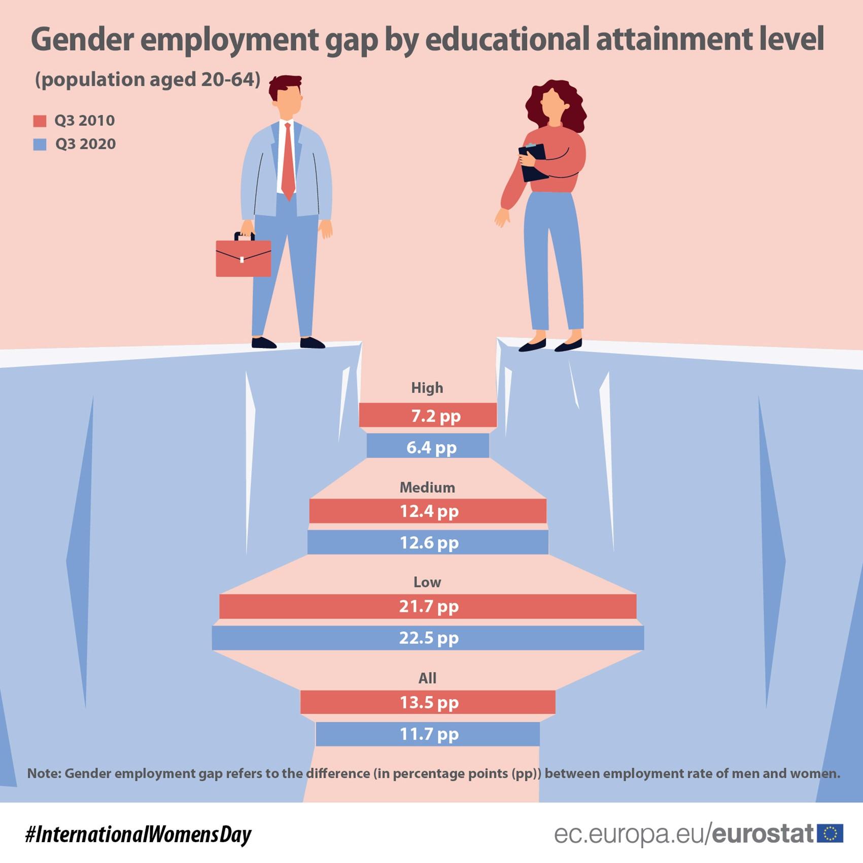 Gender employment gap