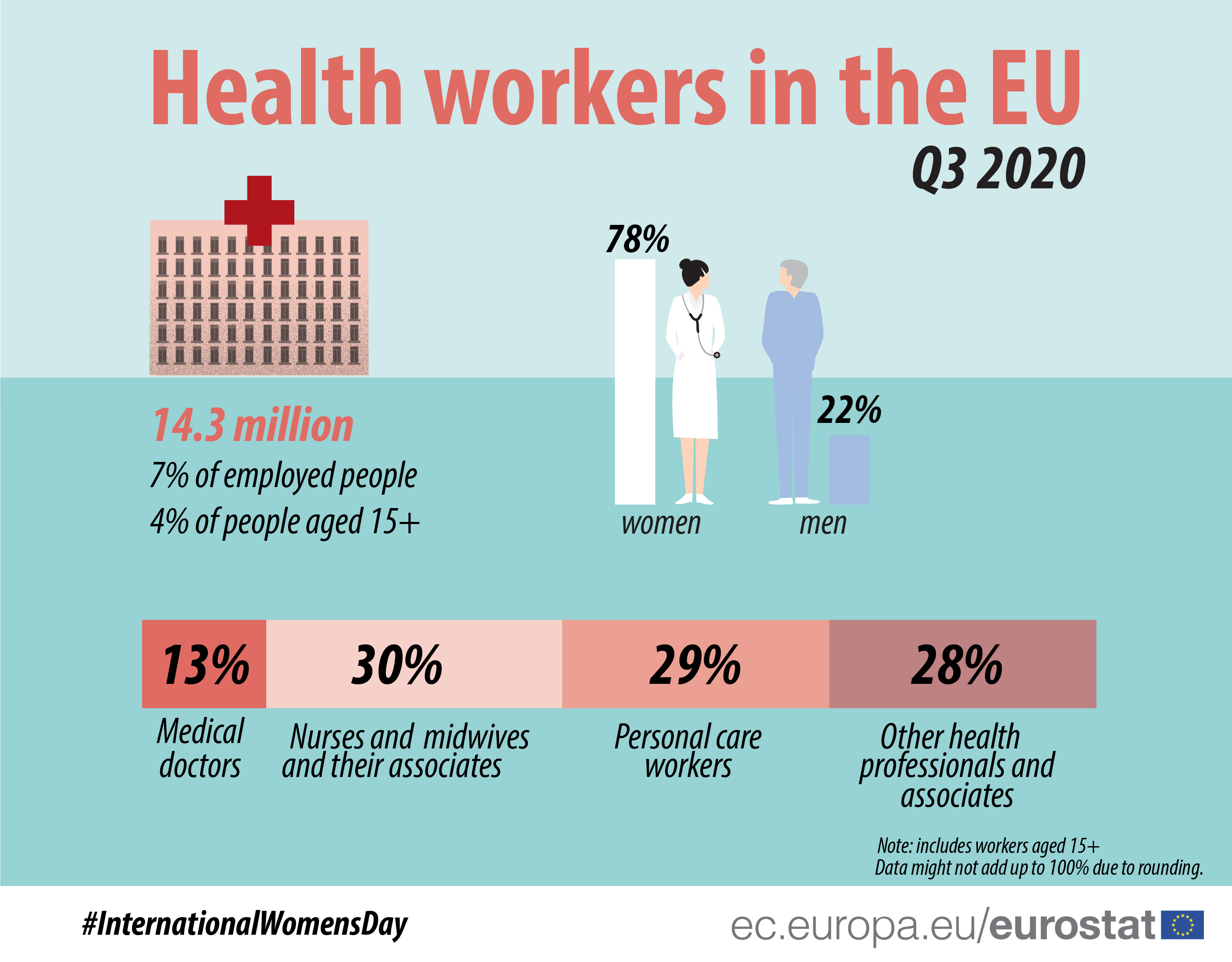 Health workers in the EU, Q3 2020