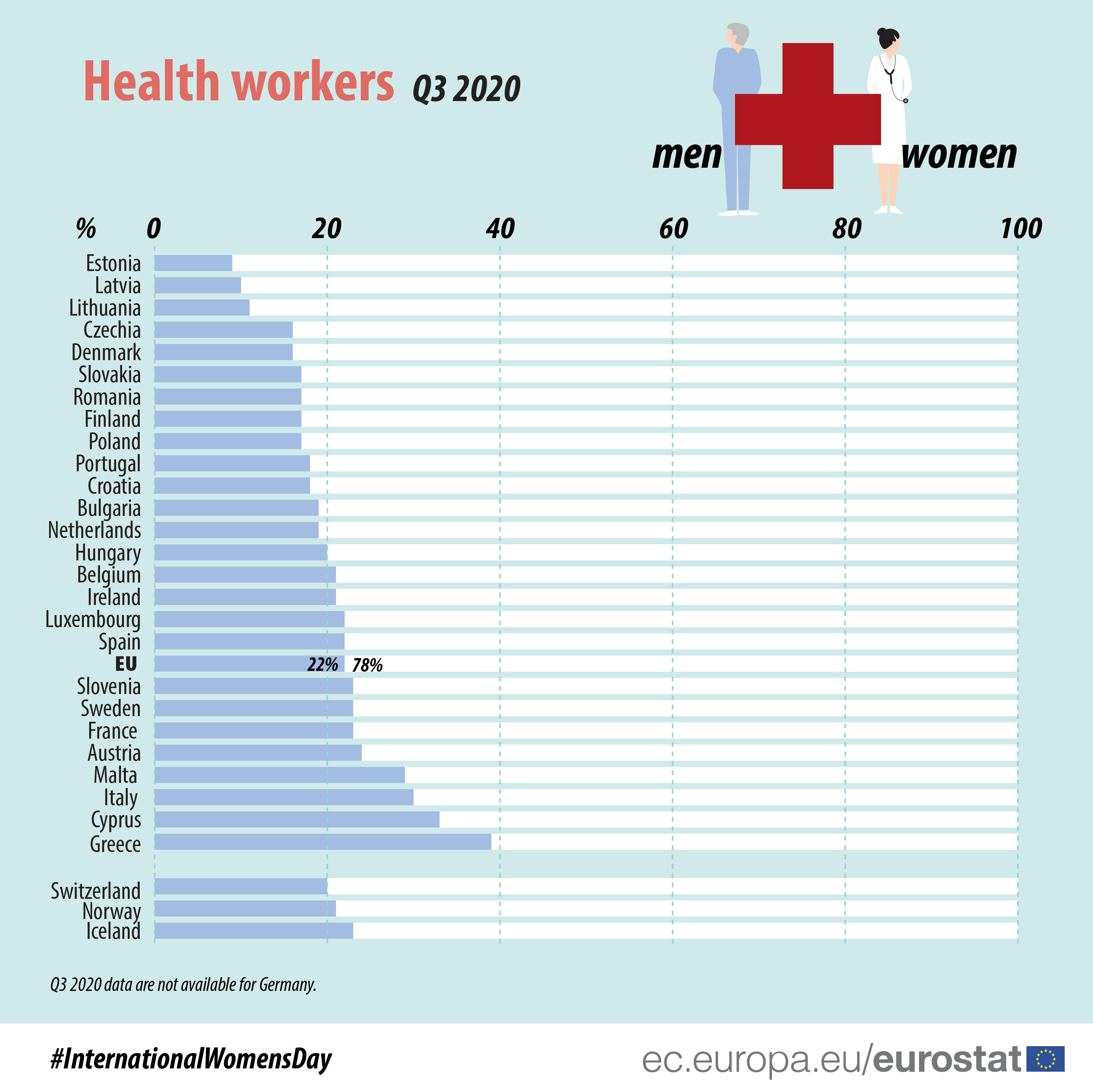Health workers by sex, Q3 2020
