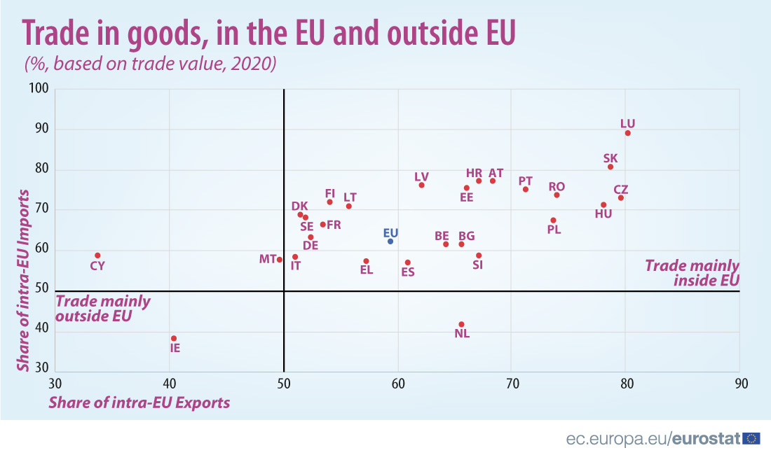 International trade in goods_in the EU and outside EU_2020