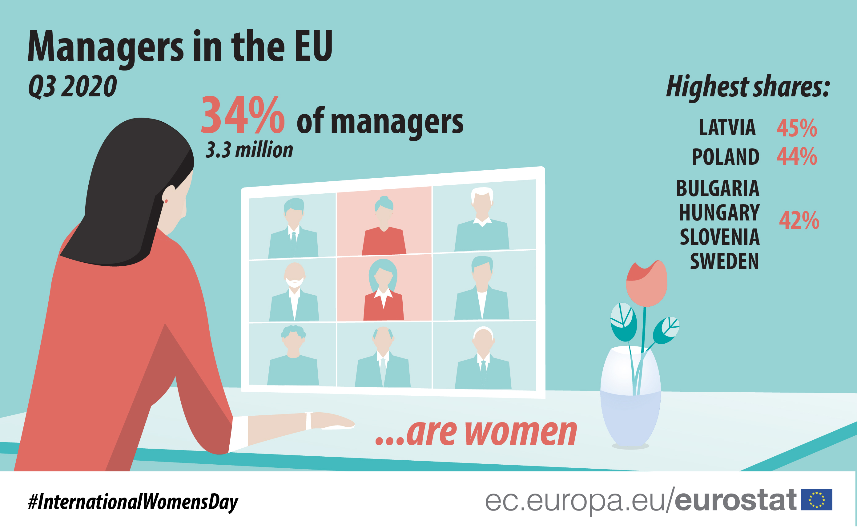 Managers in the EU, Q3 2020