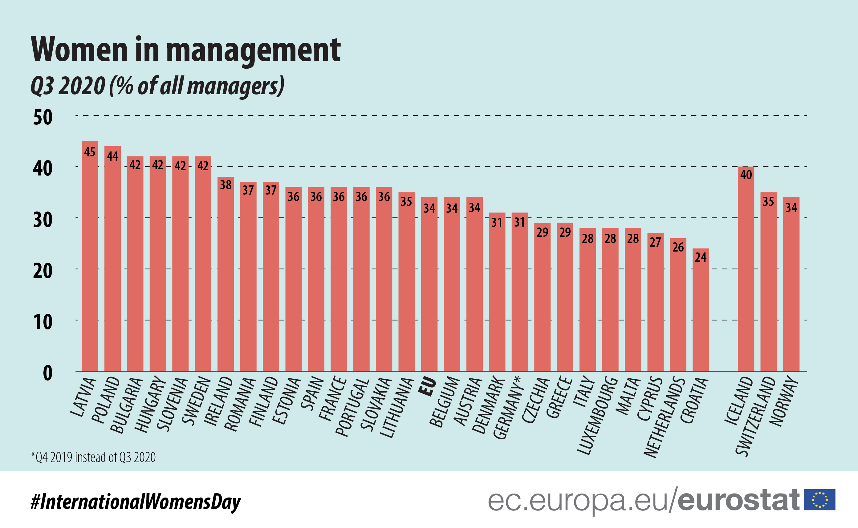 Women in management, Q3 2020