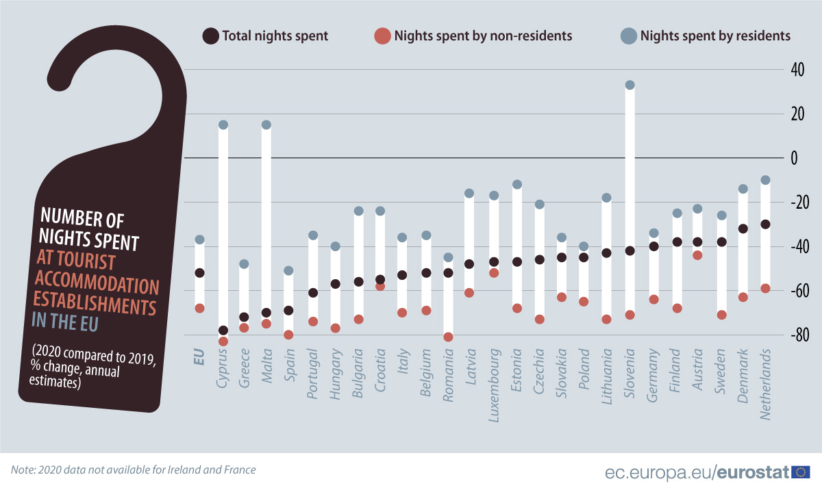Number of nights spent at EU tourist accommodation establishments - 2020 compared with 2019