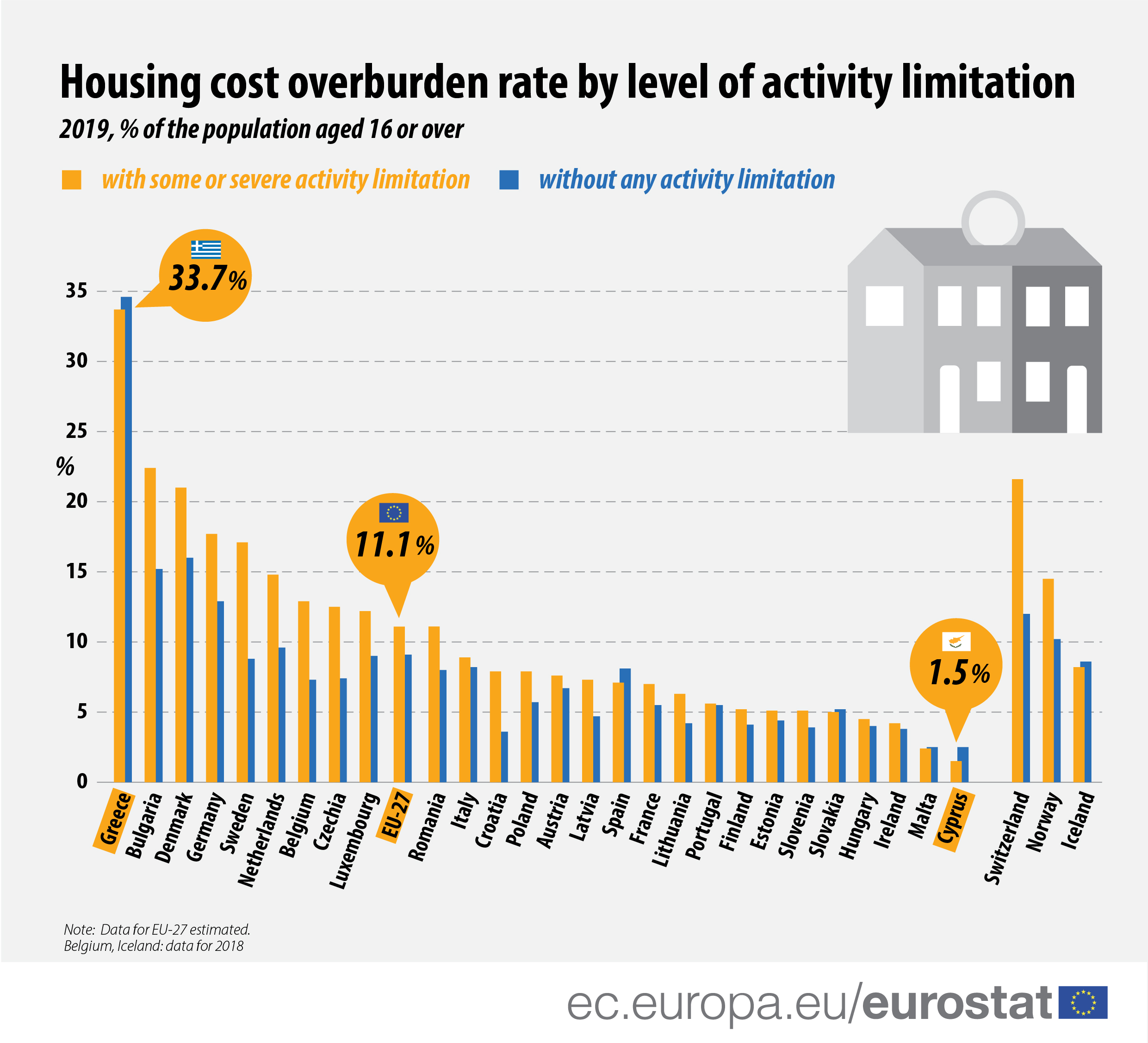 Bar chart showing values per EU country of housing cost overburden rate for people with disabilities and those without it,2019 data