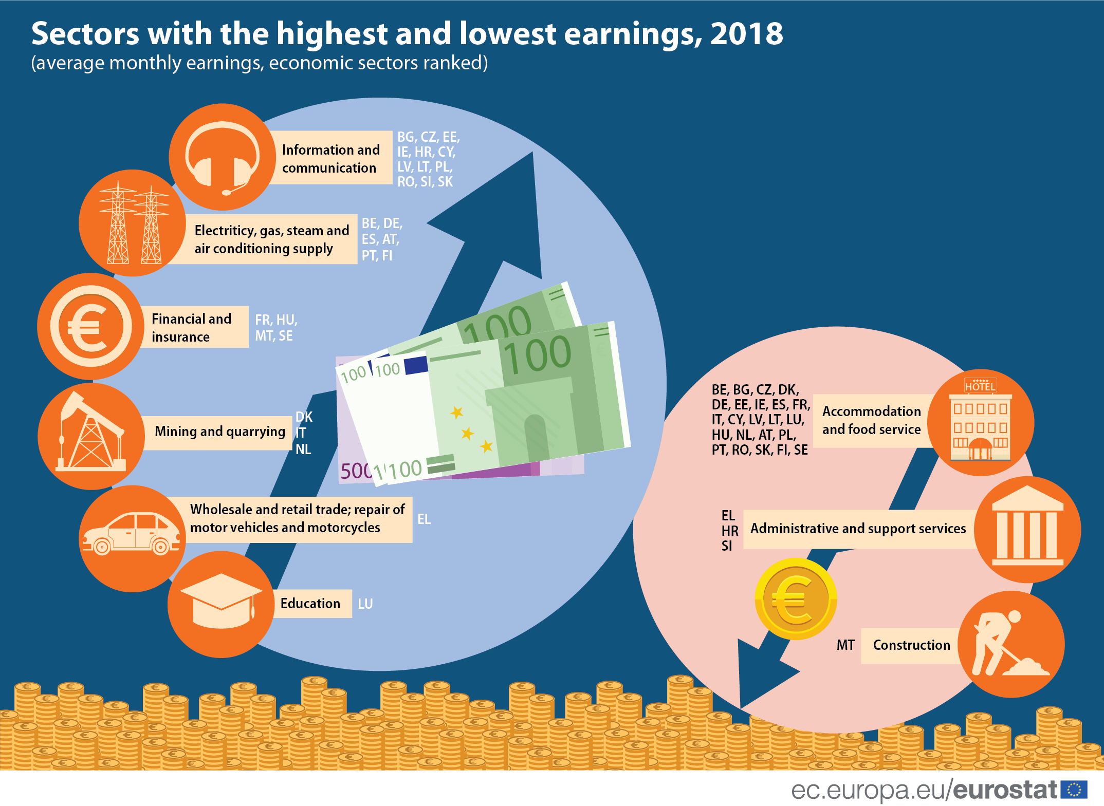 Infographic: Sectors with the highest and lowest earnings, 2018