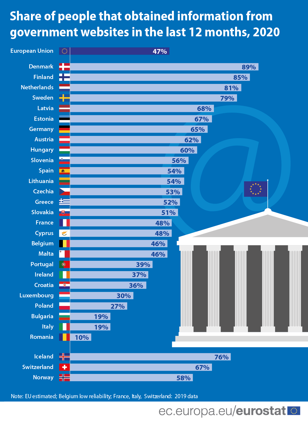 Infographic: Share of persons in the EU that obtained information from government websites in 2020 by country