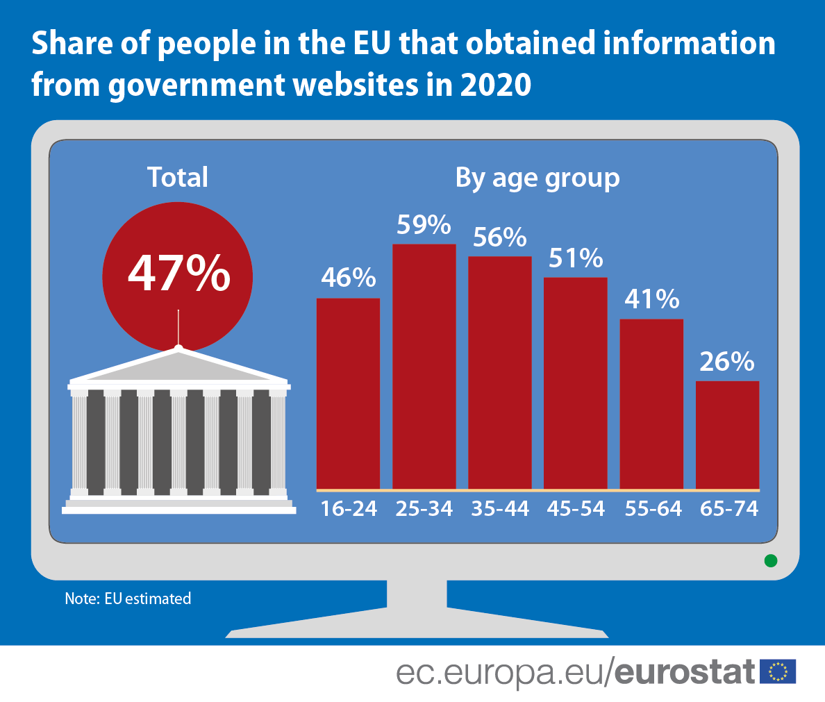 Infographic: Share of persons in the EU that obtained information from government websites in 2020