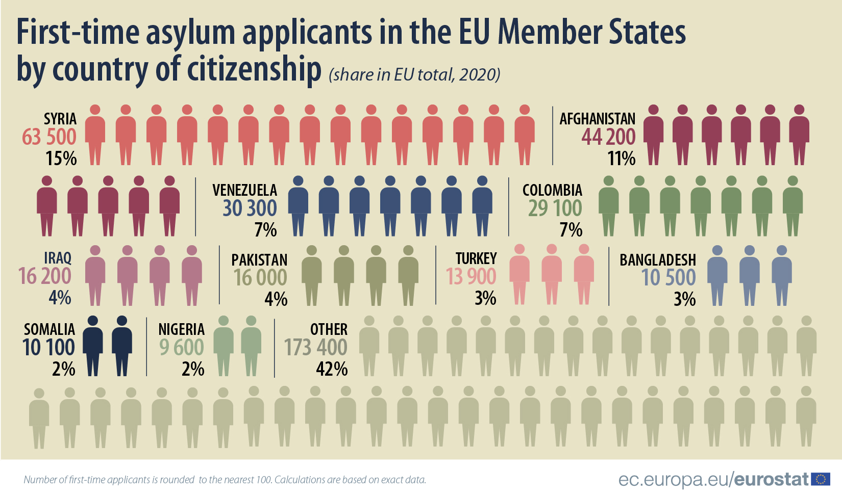 Asylum applicants by citizenship in 2020