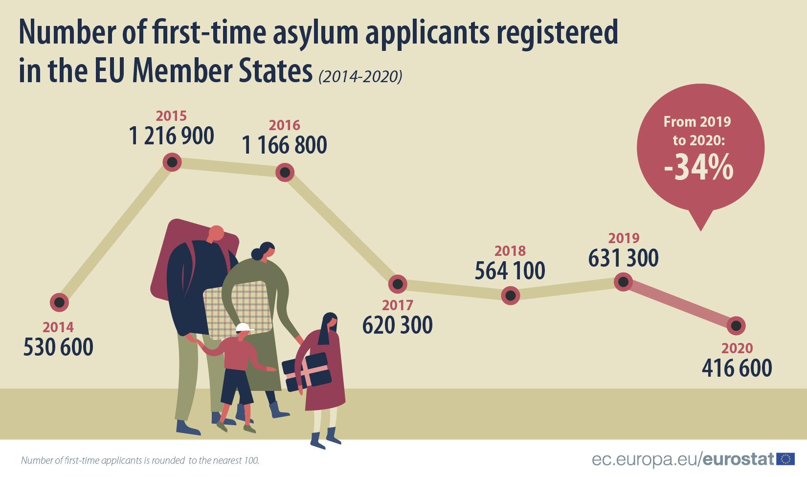 Asylum applicants timeline 2020
