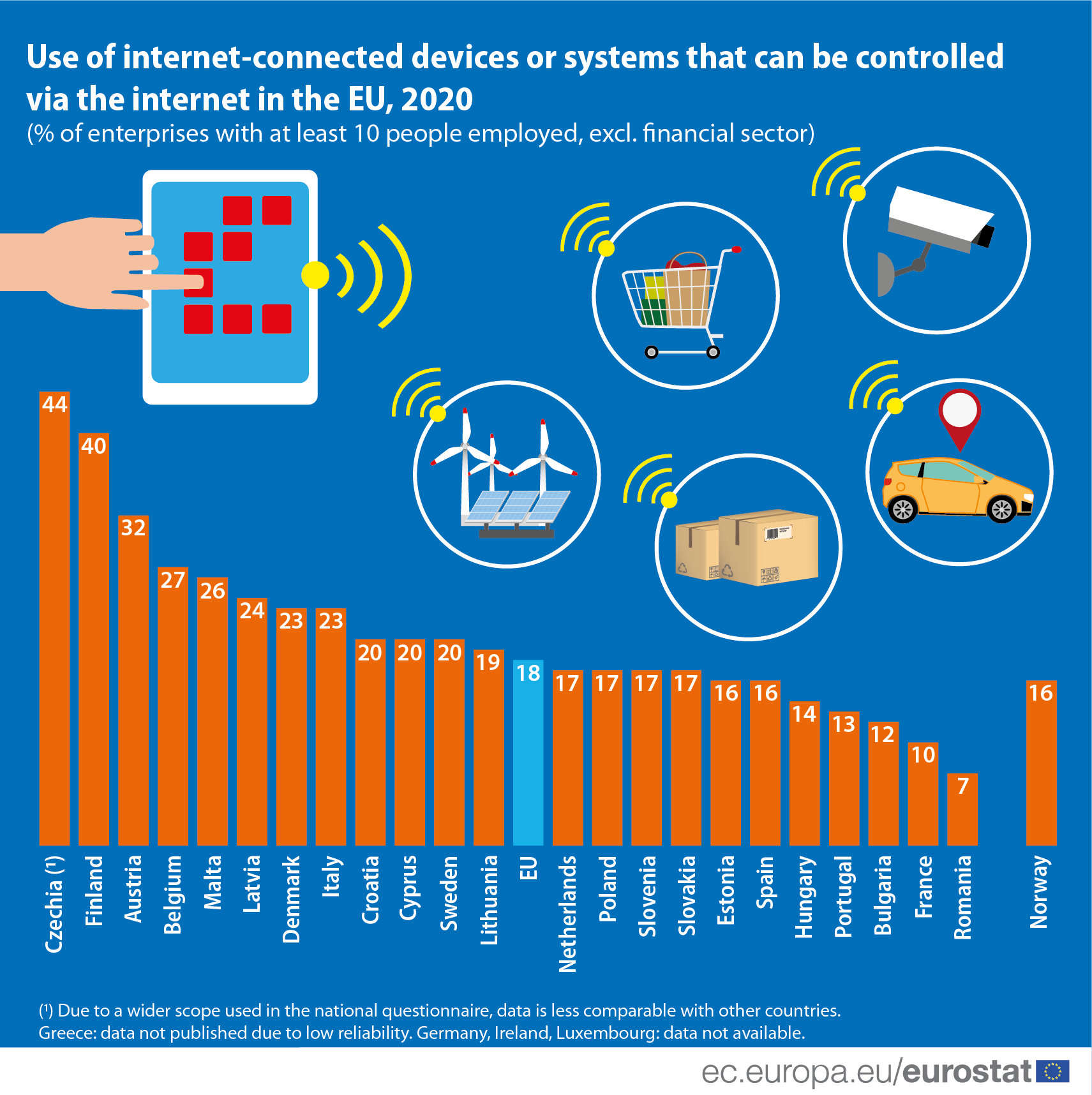 Infographic: Internet of things use by EU businesses
