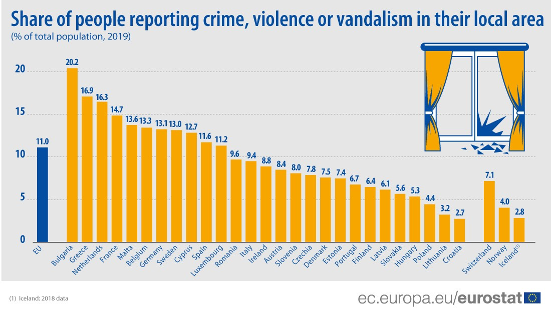 Infographic: Share of people reporting crime, violence or vandalism in their local area (% of total population, 2019)