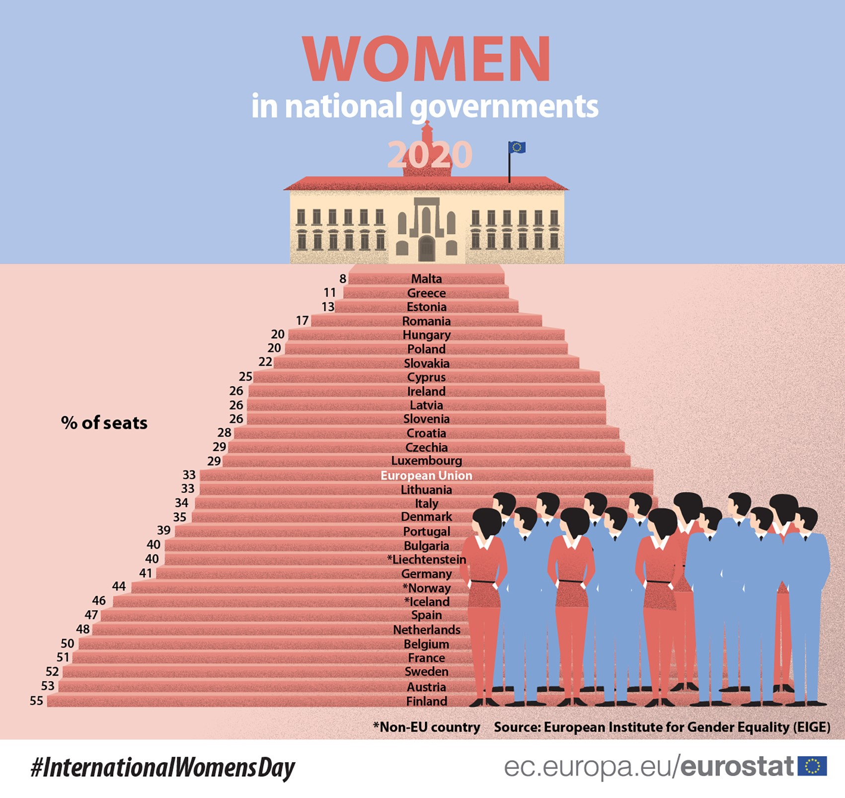 women_in_national_governments