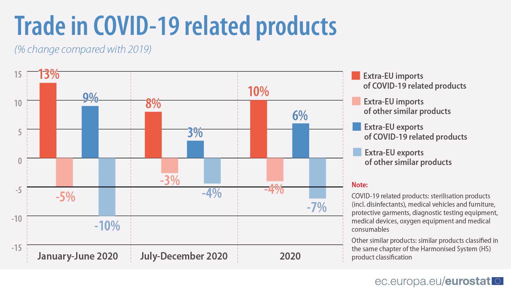 Trade in COVID-19 related products (% change compared with 2019)