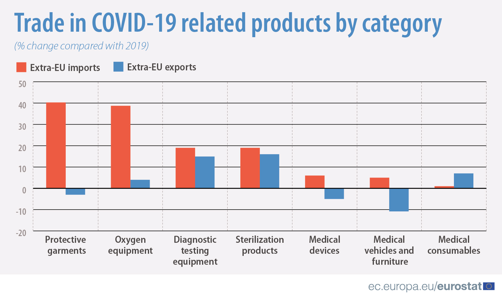 Trade in COVID-19 related products by category (% change compared with 2019)
