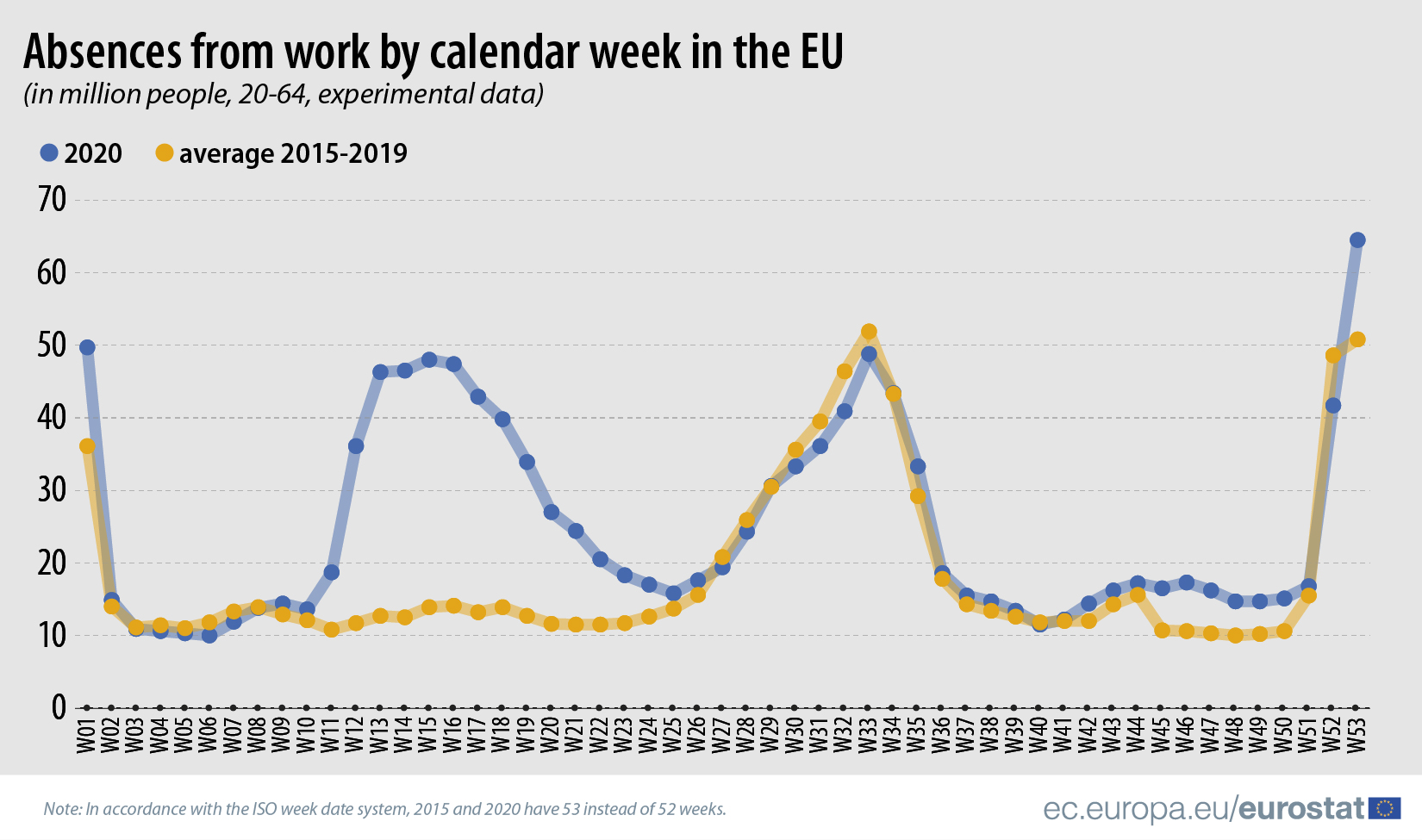 Absences from work by calendar week, 2020 and average 2015-2019