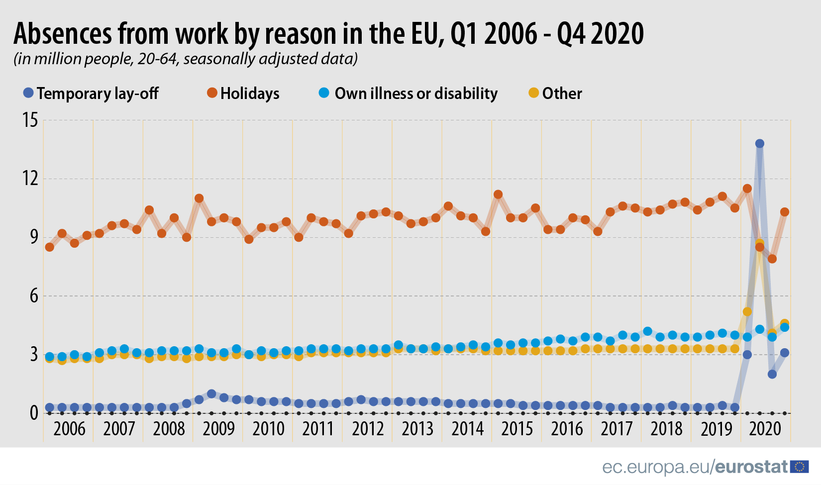Absences from work in the EU, Q1 2006 - Q4 2020