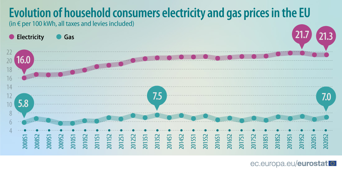 Evolution of household consumers electricity and gas prices in the EU - 2008 to 2020