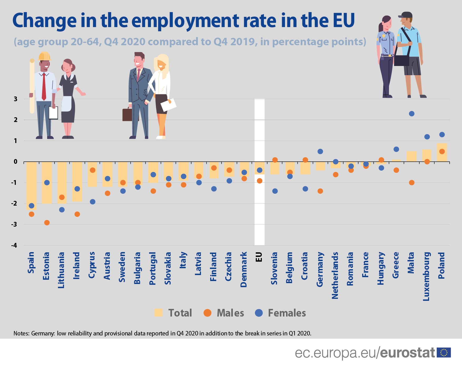 Infographic: Change in the employment rate in the EU