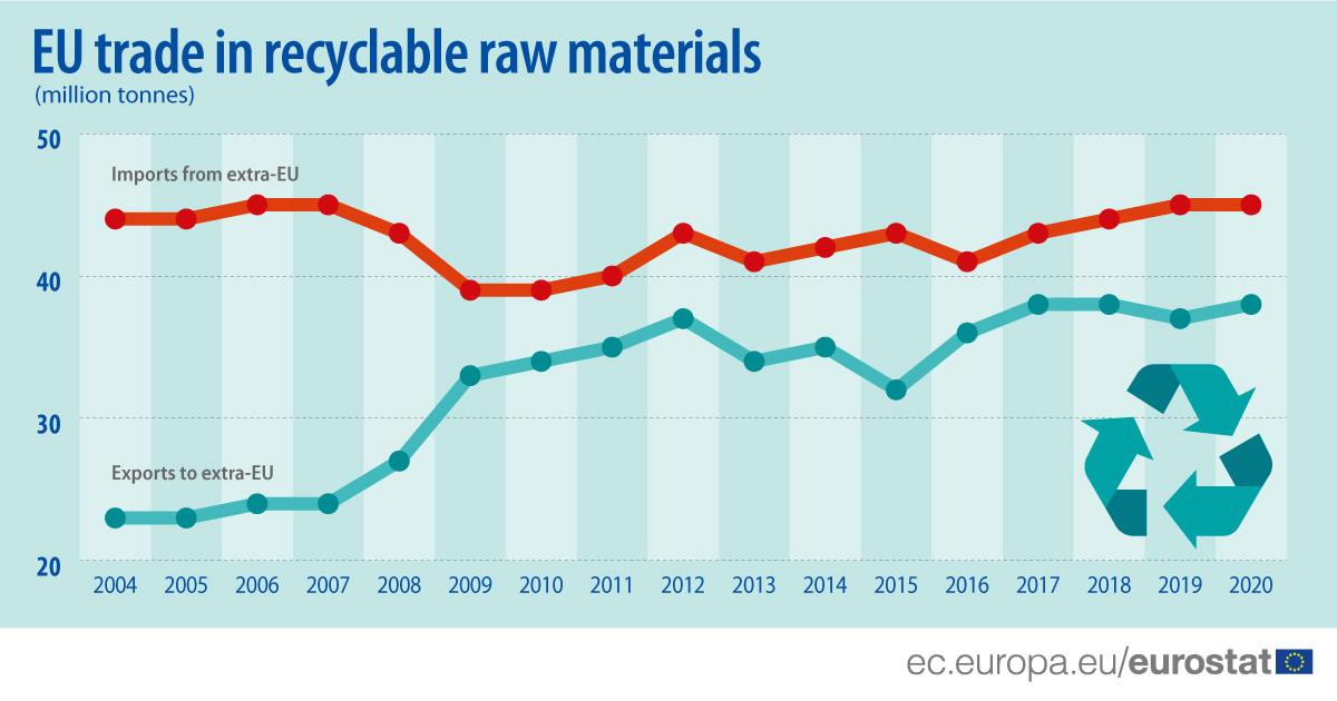 Εμπόριο στην ΕΕ ανακυκλώσιμων πρώτων υλών_2004-2020