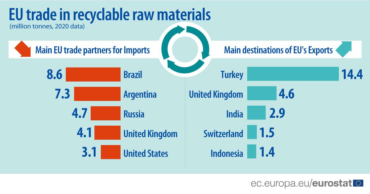 Εμπόριο ανακυκλώσιμων πρώτων υλών της ΕΕ το 2020 από εταίρους