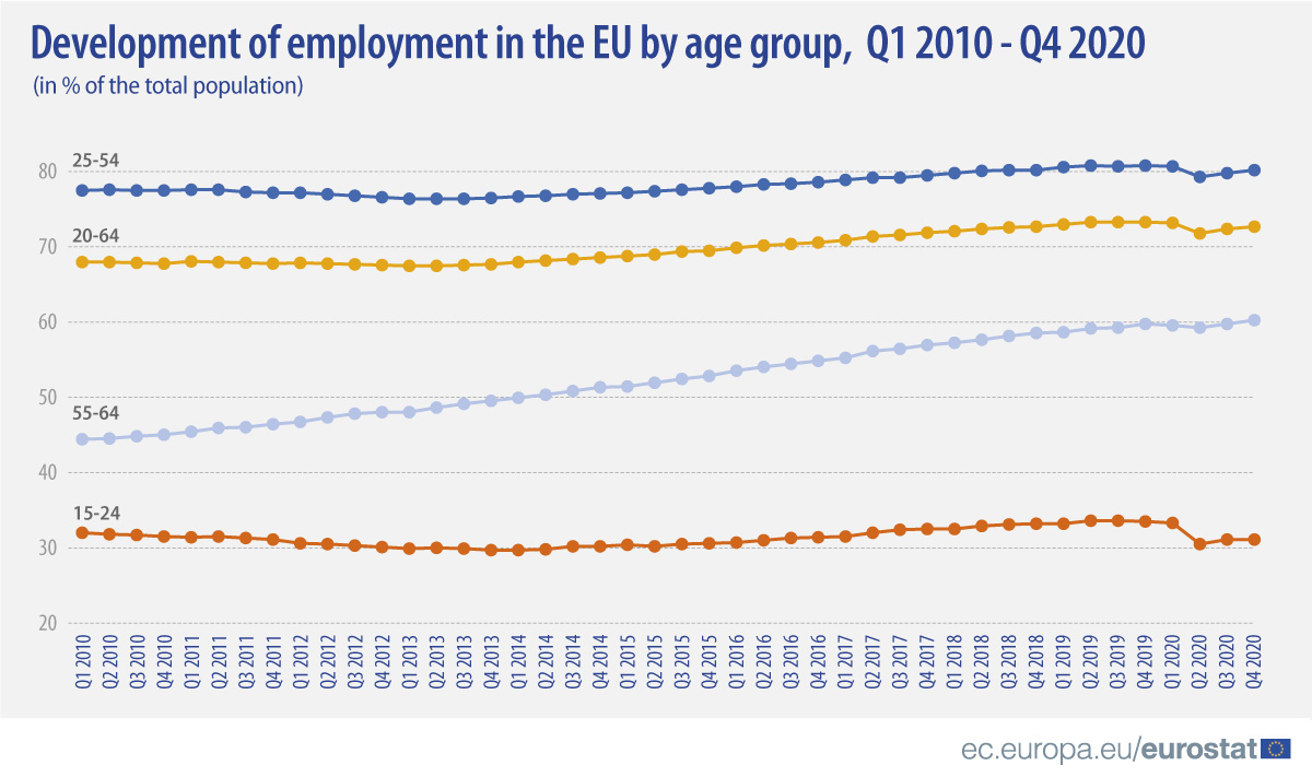 Development of employment rate by age group in the EU, Q1 2010 - Q4 2020