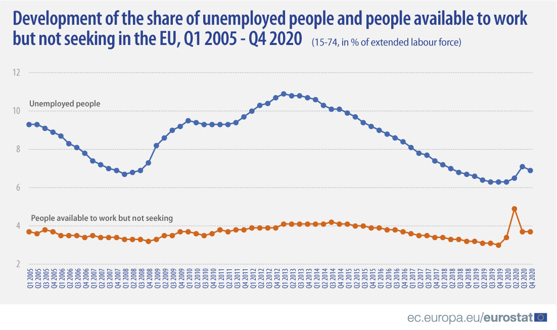 Development of the share of unemployment people and people available to work but not seeking in the EU, Q1 2005 - Q4 2020