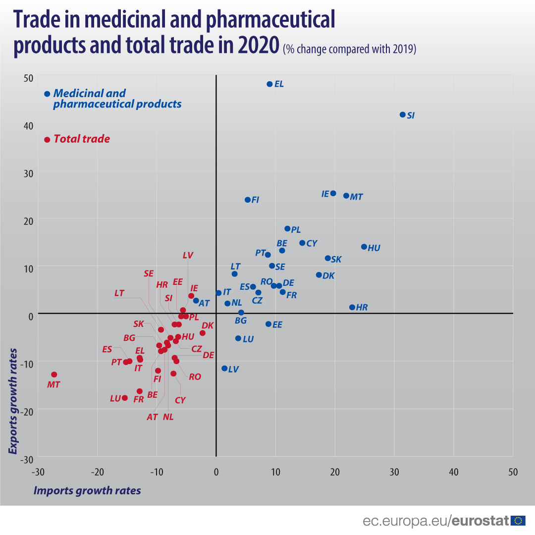 Trade in medicinal and pharmaceutical products and total trade in 2020, compared with 2019